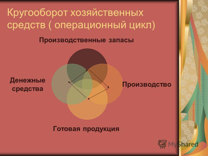 Кругооборот хозяйственных средств ( операционный цикл) Производственные запасы Производство Готовая продукция Денежные средства