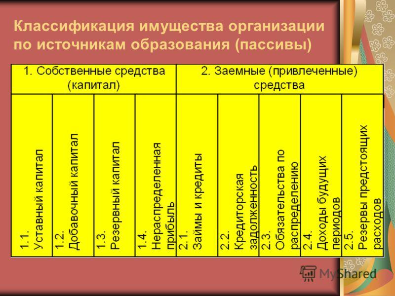 Классификация имущества организации по источникам образования (пассивы)