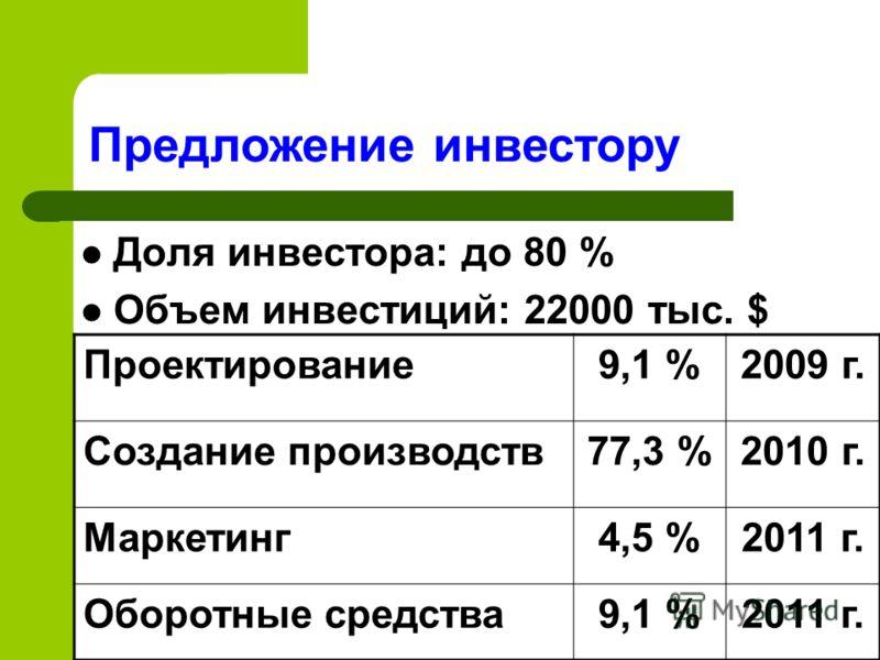 Доля инвестора: до 80 % Объем инвестиций: 22000 тыс. $ Предложение инвестору Проектирование9,1 %2009 г. Создание производств77,3 %2010 г. Маркетинг4,5 %2011 г. Оборотные средства9,1 %2011 г.