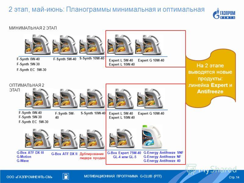 МОТИВАЦИОННАЯ ПРОГРАММА G-CLUB (РТТ) Стр. 14 ООО «ГАЗПРОМНЕФТЬ-СМ» 2 этап, май-июнь: Планограммы минимальная и оптимальная F-Synth 0W-40 F-Synth 5W-30 F-Synth 5W-40 S-Synth 10W-40 F-Synth EC 5W-30 Expert L 5W-40 Expert L 10W-40 Expert G 10W-40 G-Box