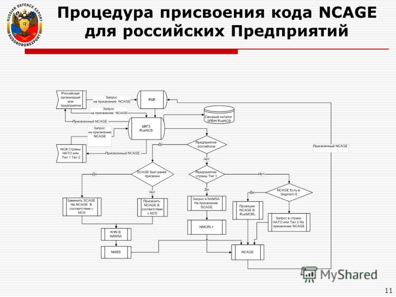 Процедура присвоения кода NCAGE для российских Предприятий 11