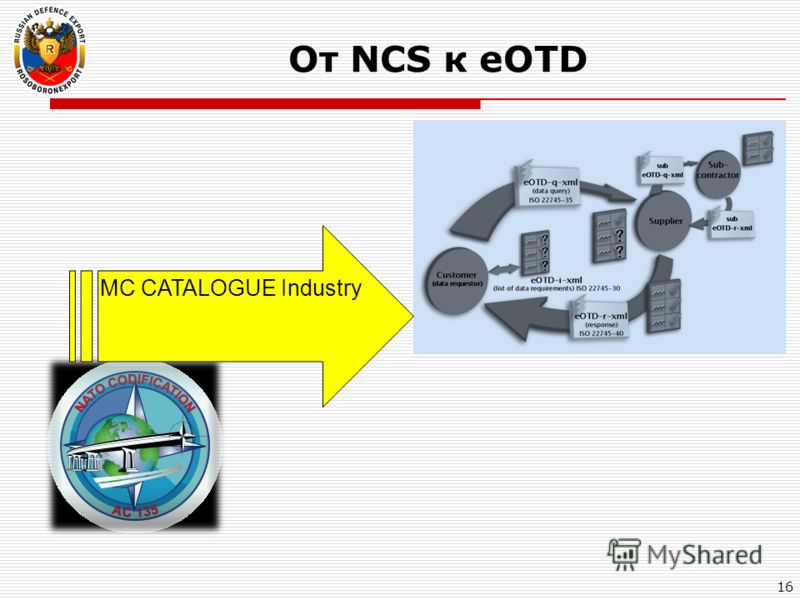 От NCS к eOTD 16 MC CATALOGUE Industry