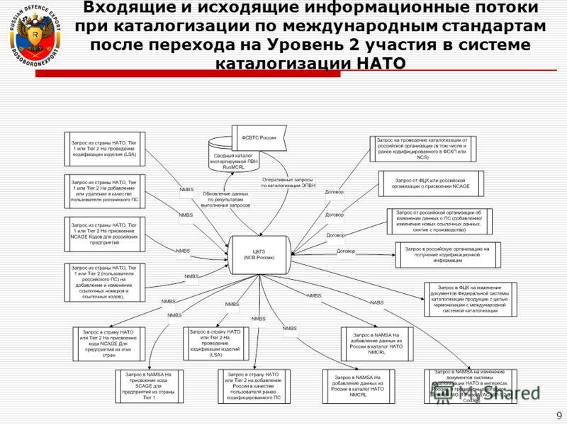 Входящие и исходящие информационные потоки при каталогизации по международным стандартам после перехода на Уровень 2 участия в системе каталогизации НАТО 9