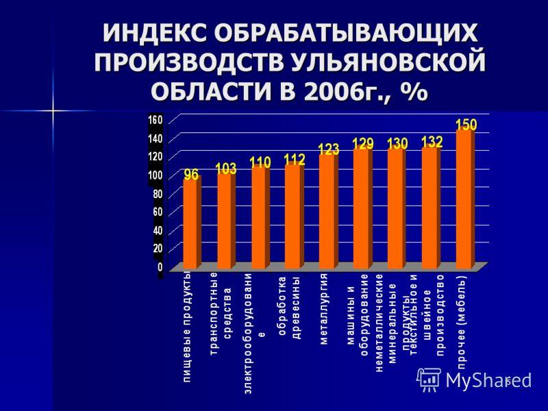 5 ИНДЕКС ОБРАБАТЫВАЮЩИХ ПРОИЗВОДСТВ УЛЬЯНОВСКОЙ ОБЛАСТИ В 2006г., %