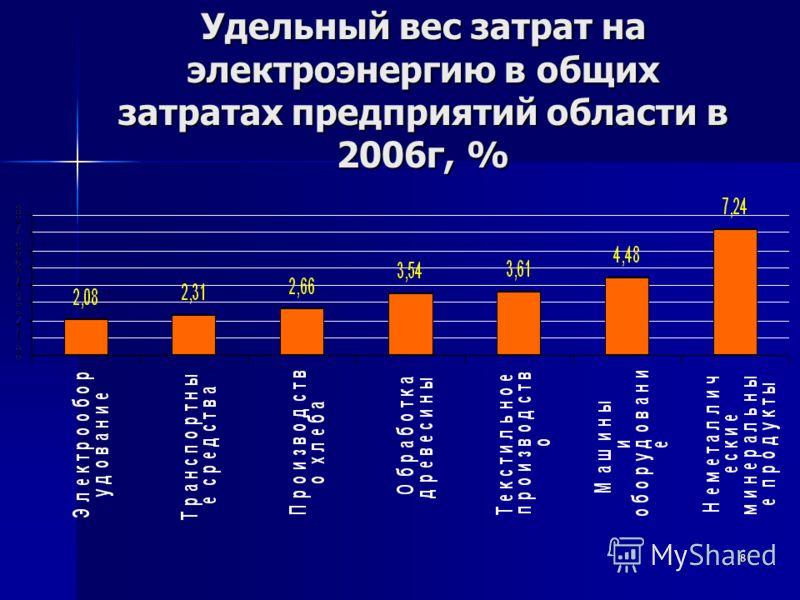 8 Удельный вес затрат на электроэнергию в общих затратах предприятий области в 2006г, %