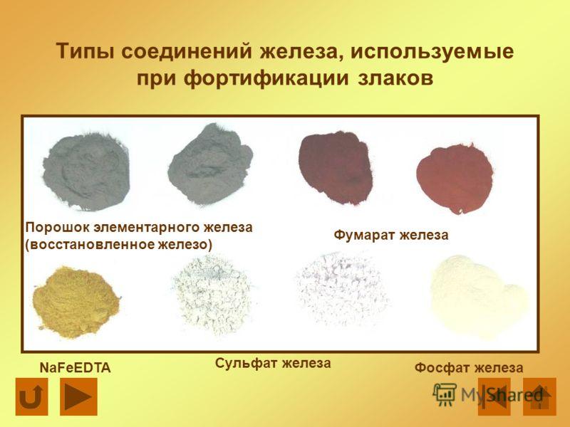 Типы соединений железа, используемые при фортификации злаков Порошок элементарного железа (восстановленное железо) NaFeEDTA Сульфат железа Фумарат железа Фосфат железа