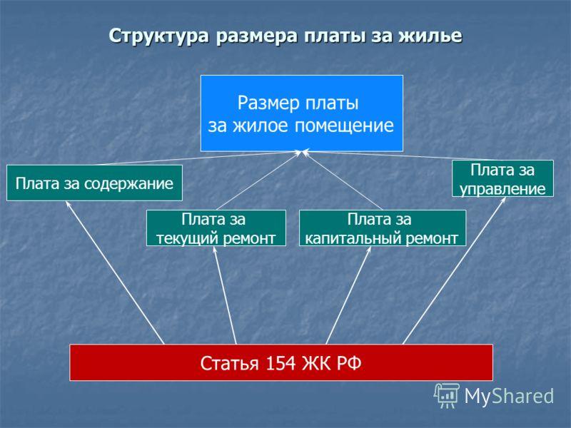 Структура размера платы за жилье Размер платы за жилое помещение Плата за содержание Плата за текущий ремонт Плата за капитальный ремонт Плата за управление Статья 154 ЖК РФ