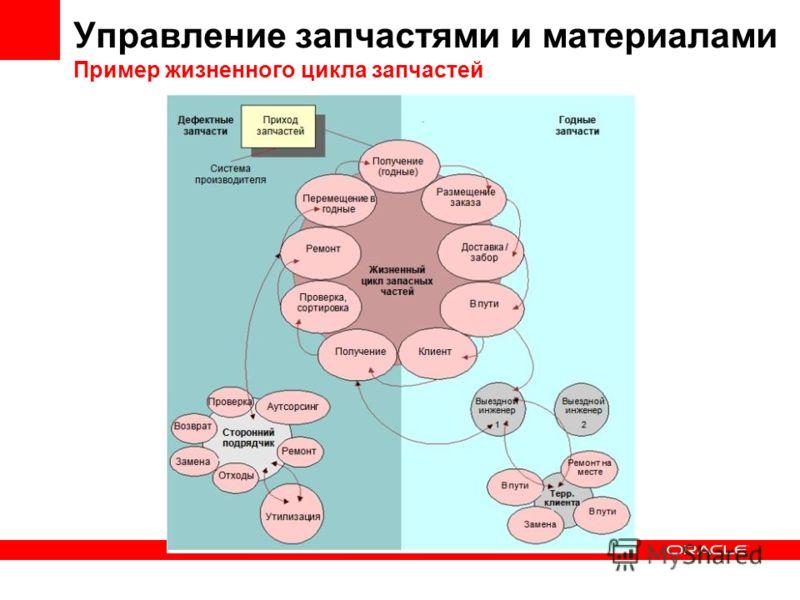 Управление запчастями и материалами Пример жизненного цикла запчастей