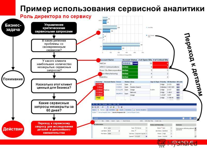 Пример использования сервисной аналитики Роль директора по сервису Переход к сервисному запросу для исследования деталей и дальнейшего вмешательства Какие сервисные запросы незакрыты за 60 дней? Насколько этот клиент ценный для бизнеса? У какого клие