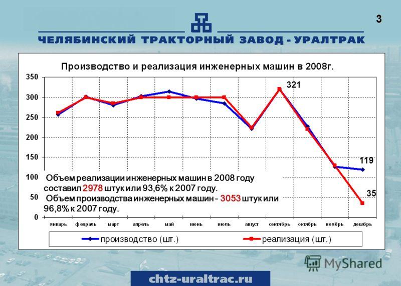 321 119 35 2978 Объем реализации инженерных машин в 2008 году составил 2978 штук или 93,6% к 2007 году. 3053 Объем производства инженерных машин - 3053 штук или 96,8% к 2007 году. 3
