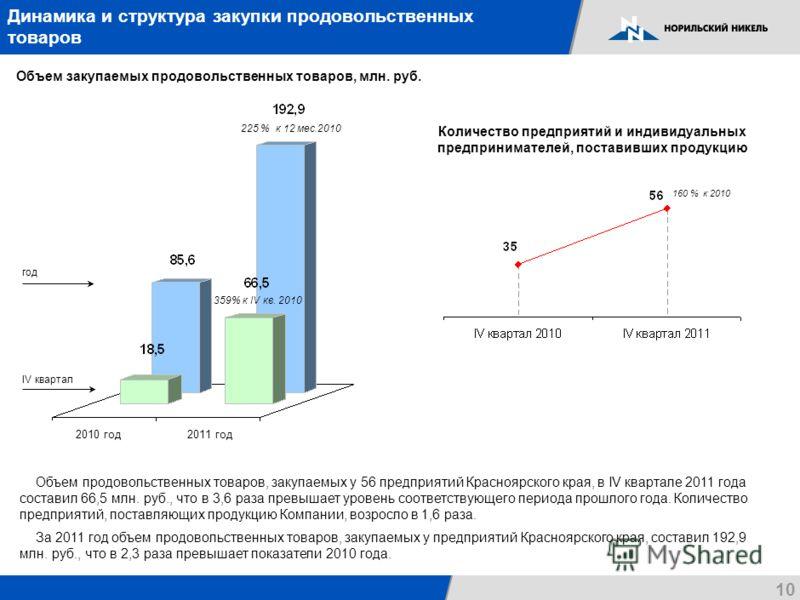 10 Динамика и структура закупки продовольственных товаров Объем закупаемых продовольственных товаров, млн. руб. Объем продовольственных товаров, закупаемых у 56 предприятий Красноярского края, в IV квартале 2011 года составил 66,5 млн. руб., что в 3,