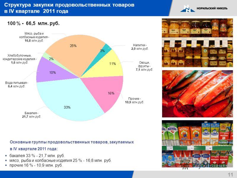 11 Структура закупки продовольственных товаров в IV квартале 2011 года 100 % - 66,5 млн. руб. Основные группы продовольственных товаров, закупаемых в IV квартале 2011 года: бакалея 33 % - 21,7 млн. руб. мясо, рыба и колбасные изделия 25 % - 16,8 млн.
