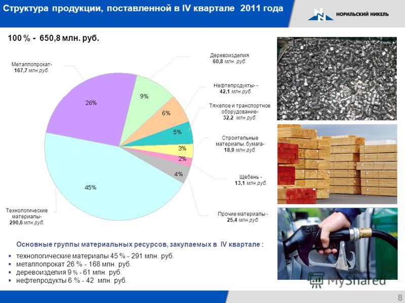 Структура продукции, поставленной в IV квартале 2011 года 100 % - 650,8 млн. руб. Основные группы материальных ресурсов, закупаемых в IV квартале : технологические материалы 45 % - 291 млн. руб. металлопрокат 26 % - 168 млн. руб. деревоизделия 9 % -