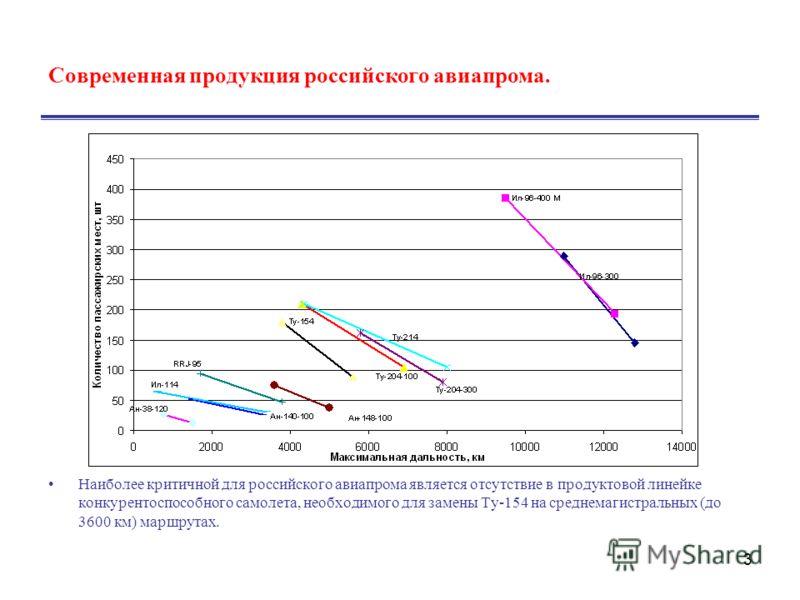 3 Современная продукция российского авиапрома. Наиболее критичной для российского авиапрома является отсутствие в продуктовой линейке конкурентоспособного самолета, необходимого для замены Ту-154 на среднемагистральных (до 3600 км) маршрутах.