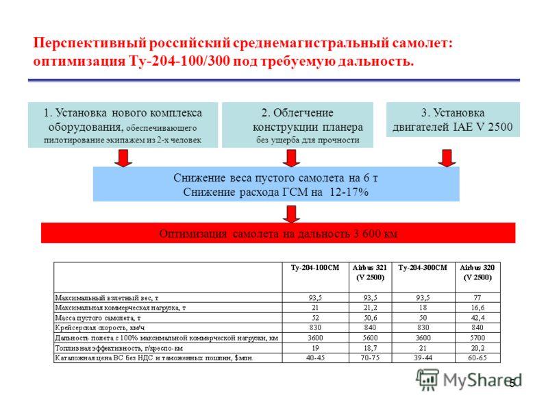 5 Перспективный российский среднемагистральный самолет: оптимизация Ту-204-100/300 под требуемую дальность. Оптимизация самолета на дальность 3 600 км 2. Облегчение конструкции планера без ущерба для прочности 1. Установка нового комплекса оборудован