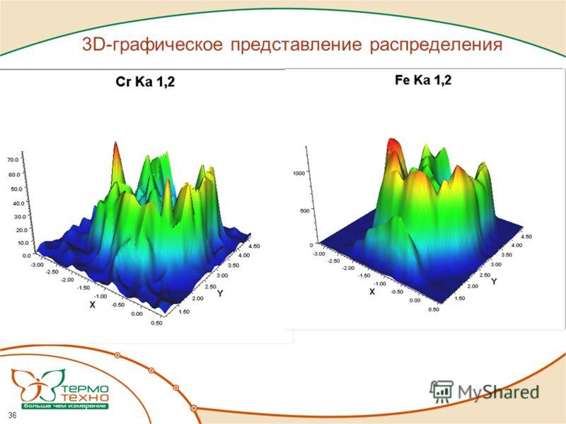 3D-графическое представление распределения 36