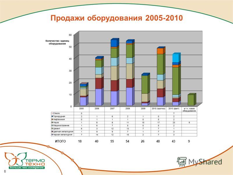 Продажи оборудования 2005-2010 ИТОГО18 40 55 54 26 48 43 9 8