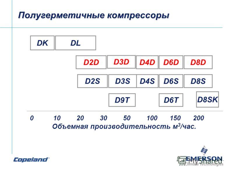 Полугерметичные компрессоры 010203050100150200 Объемная производительность м 3 /час. DKDL D2D D3D D4DD6DD8D D4SD6SD8S D9TD6T D8SK D2SD3S