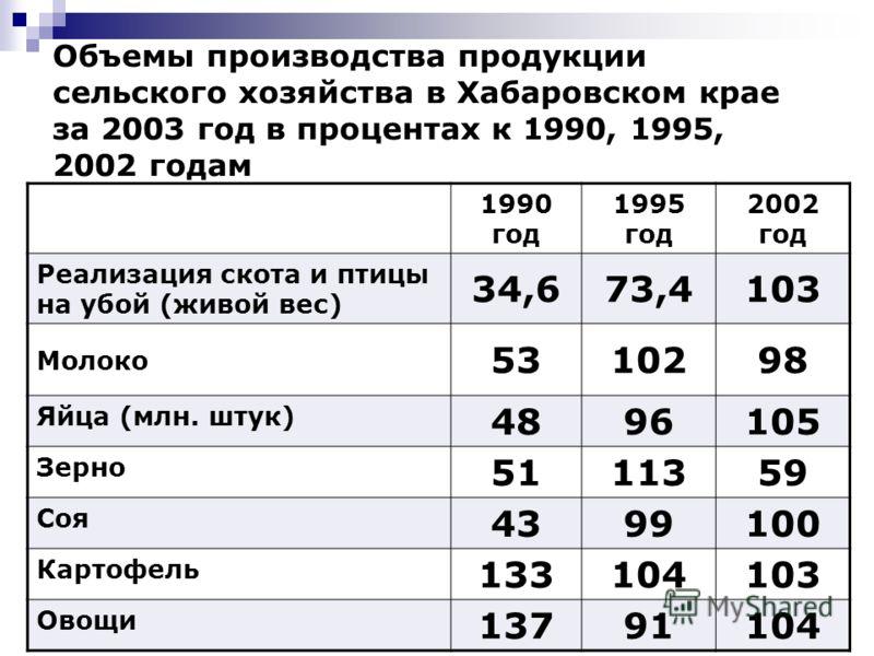 10 Объемы производства продукции сельского хозяйства в Хабаровском крае за 2003 год в процентах к 1990, 1995, 2002 годам 1990 год 1995 год 2002 год Реализация скота и птицы на убой (живой вес) 34,673,4103 Молоко 5310298 Яйца (млн. штук) 4896105 Зерно