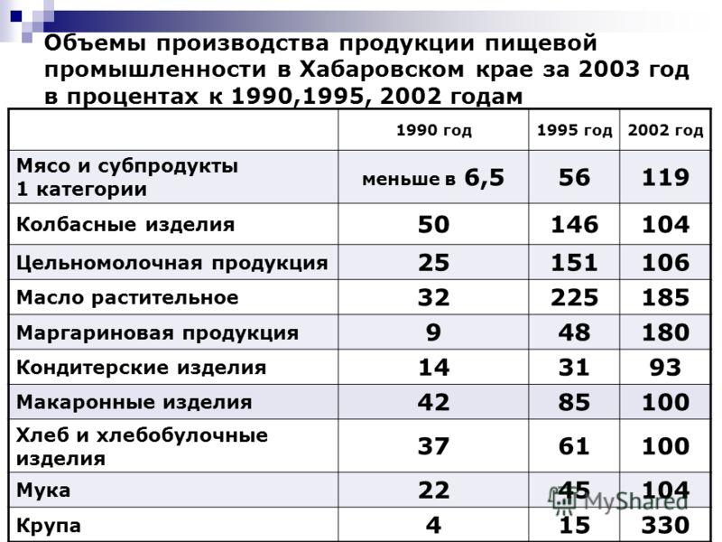 11 Объемы производства продукции пищевой промышленности в Хабаровском крае за 2003 год в процентах к 1990,1995, 2002 годам 1990 год1995 год2002 год Мясо и субпродукты 1 категории меньше в 6,556119 Колбасные изделия 50146104 Цельномолочная продукция 2