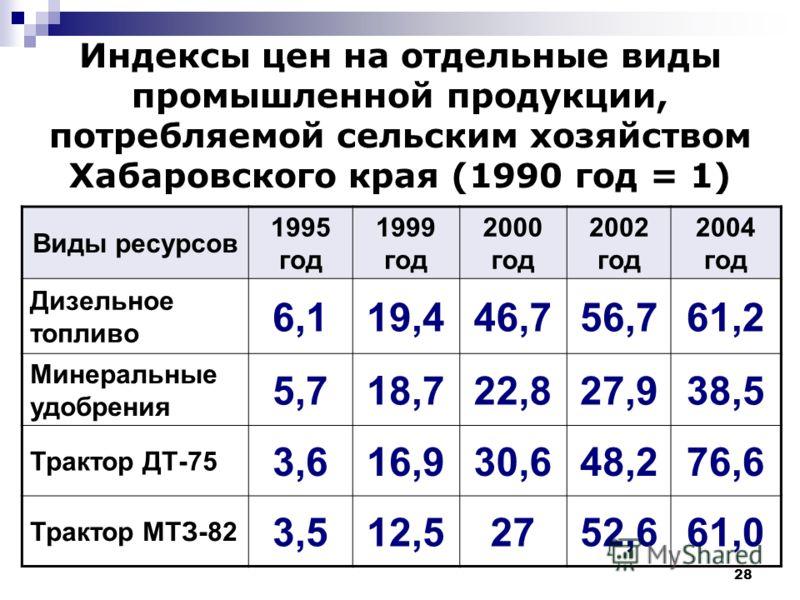 28 Индексы цен на отдельные виды промышленной продукции, потребляемой сельским хозяйством Хабаровского края (1990 год = 1) Виды ресурсов 1995 год 1999 год 2000 год 2002 год 2004 год Дизельное топливо 6,119,446,756,761,2 Минеральные удобрения 5,718,72