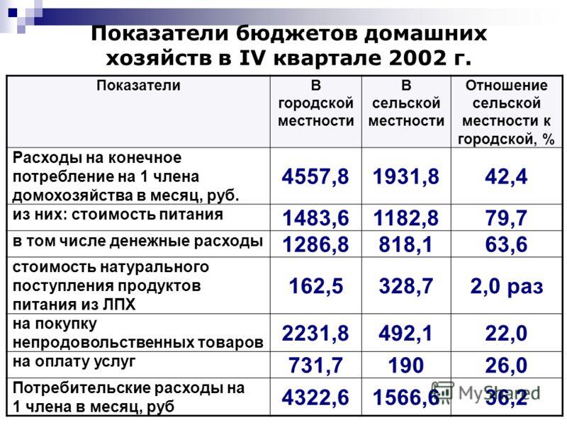 33 Показатели бюджетов домашних хозяйств в IV квартале 2002 г. ПоказателиВ городской местности В сельской местности Отношение сельской местности к городской, % Расходы на конечное потребление на 1 члена домохозяйства в месяц, руб. 4557,81931,842,4 из