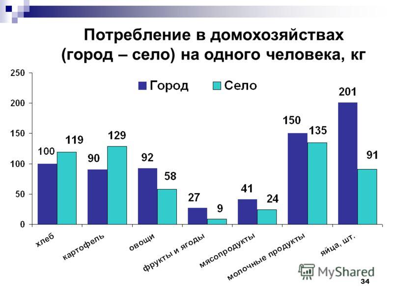 34 Потребление в домохозяйствах (город – село) на одного человека, кг