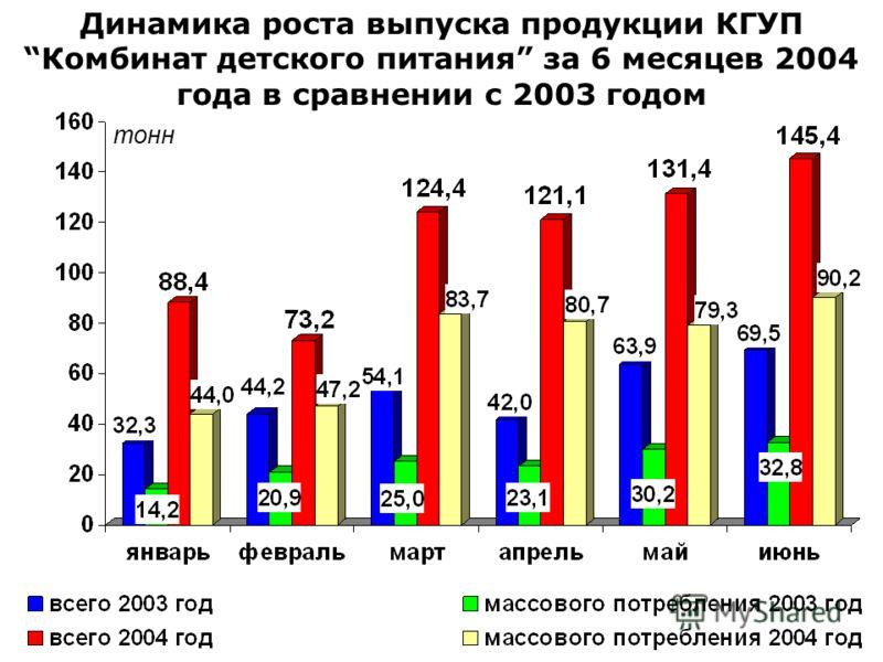 Динамика роста выпуска продукции КГУПКомбинат детского питания за 6 месяцев 2004 года в сравнении с 2003 годом тонн