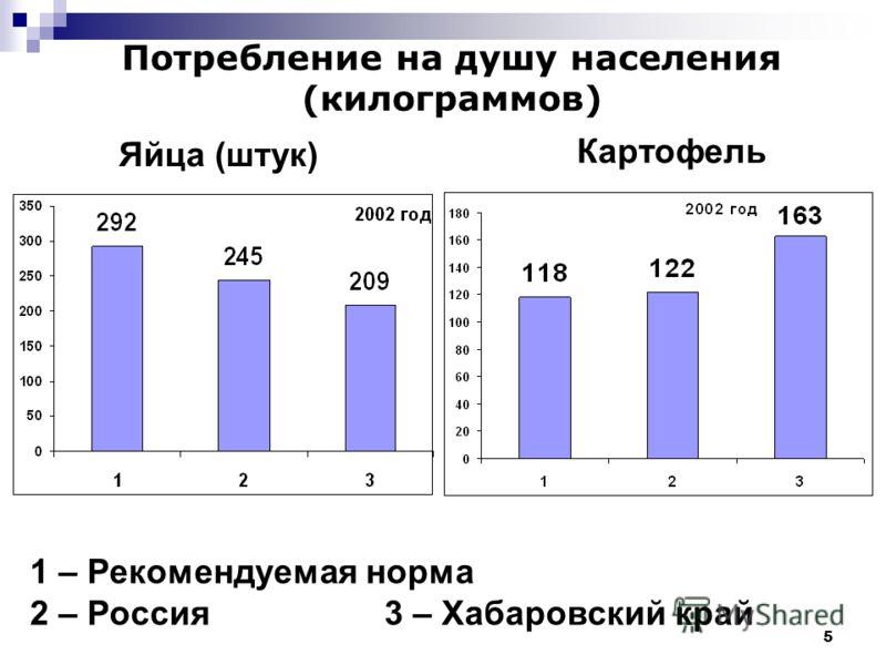 5 Яйца (штук) Картофель Потребление на душу населения (килограммов) 1 – Рекомендуемая норма 2 – Россия 3 – Хабаровский край