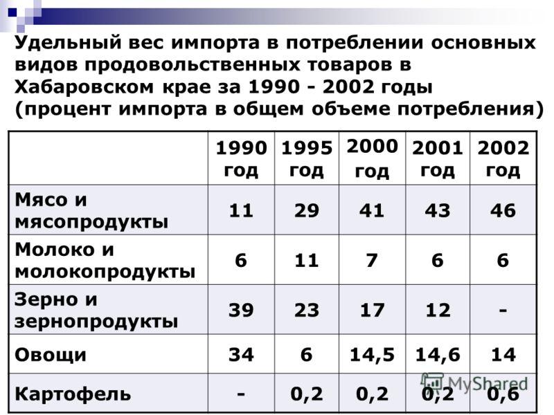 8 Удельный вес импорта в потреблении основных видов продовольственных товаров в Хабаровском крае за 1990 - 2002 годы (процент импорта в общем объеме потребления) 1990 год 1995 год 2000 год 2001 год 2002 год Мясо и мясопродукты 1129414346 Молоко и мол