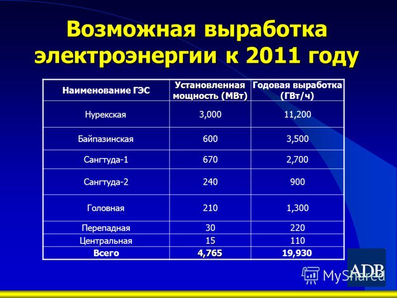 Возможная выработка электроэнергии к 2011 году Наименование ГЭС Установленная мощность (МВт) Годовая выработка (ГВт/ч) Нурекская3,00011,200 Байпазинская6003,500 Сангтуда-16702,700 Сангтуда-2240900 Головная2101,300 Перепадная30220 Центральная15110 Все