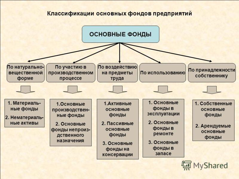 Классификации основных фондов