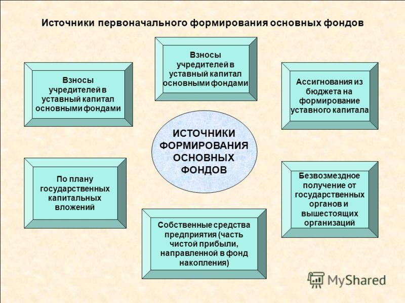 источники основных фондов: