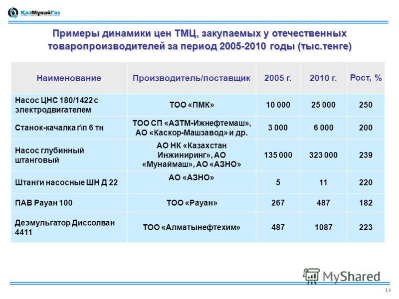 Примеры динамики цен ТМЦ, закупаемых у отечественных товаропроизводителей за период 2005-2010 годы (тыс.тенге) НаименованиеПроизводитель/поставщик2005 г.2010 г.Рост, % Насос ЦНС 180/1422 с электродвигателем ТОО «ПМК»10 00025 000250 Станок-качалка г\п
