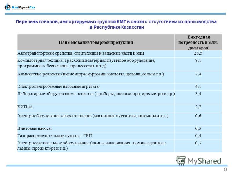 Перечень товаров, импортируемых группой КМГ в связи с отсутствием их производства в Республике Казахстан в Республике Казахстан Наименование товарной продукции Ежегодная потребность в млн. долларов Автотранспортные средства, спецтехника и запасные ча