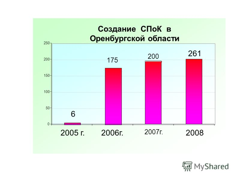 Создание СПоК в Оренбургской области 6 175 200 261 0 50 100 150 200 250 2005 г.2006г. 2007г. 2008