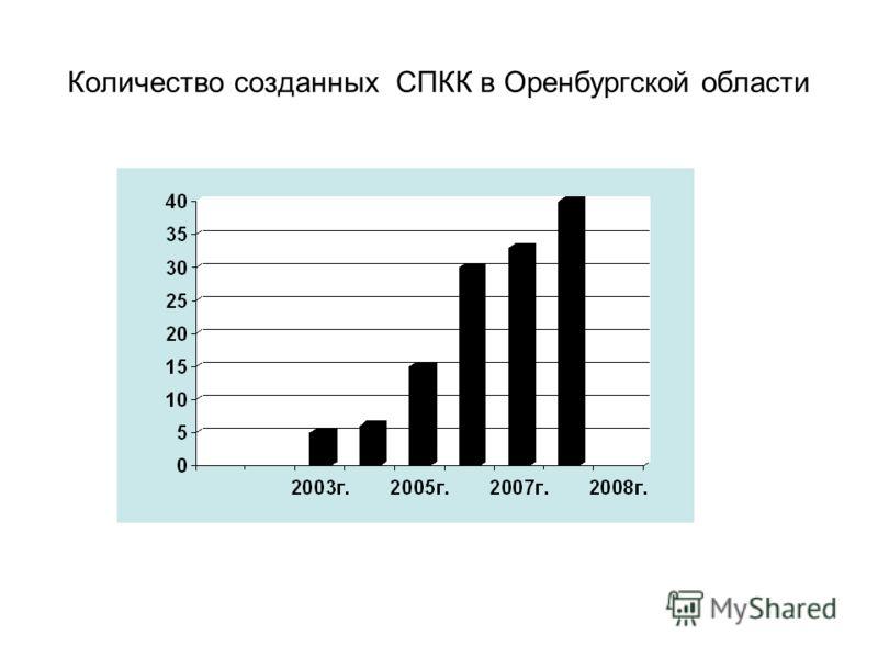 Количество созданных СПКК в Оренбургской области