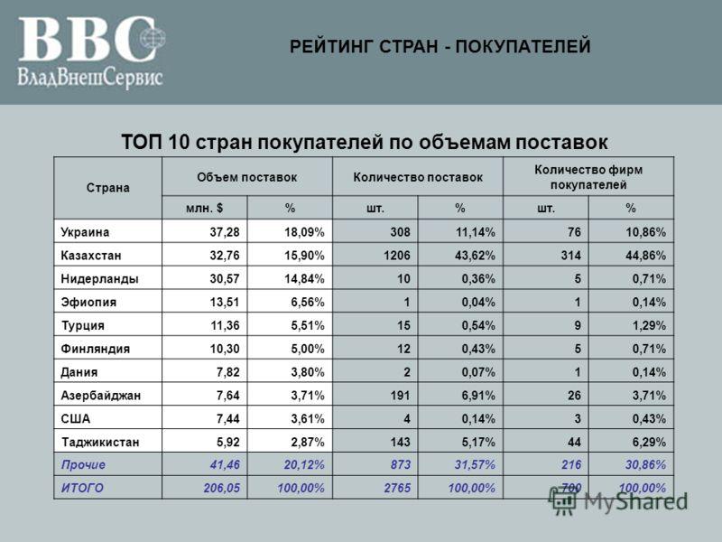 ТОП 10 стран покупателей по объемам поставок Страна Объем поставокКоличество поставок Количество фирм покупателей млн. $%шт.% % Украина37,2818,09%30811,14%7610,86% Казахстан32,7615,90%120643,62%31444,86% Нидерланды30,5714,84%100,36%50,71% Эфиопия13,5