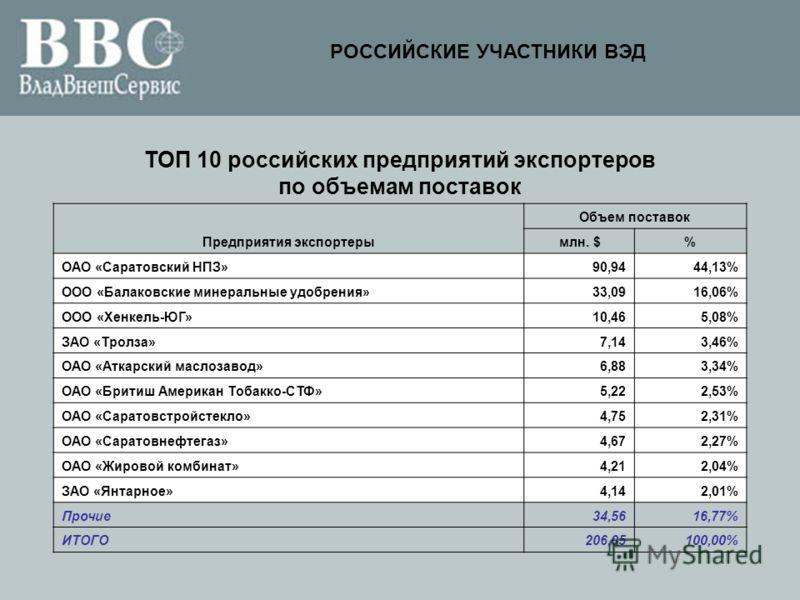 ТОП 10 российских предприятий экспортеров по объемам поставок Предприятия экспортеры Объем поставок млн. $% ОАО «Саратовский НПЗ»90,9444,13% ООО «Балаковские минеральные удобрения»33,0916,06% ООО «Хенкель-ЮГ»10,465,08% ЗАО «Тролза»7,143,46% ОАО «Атка
