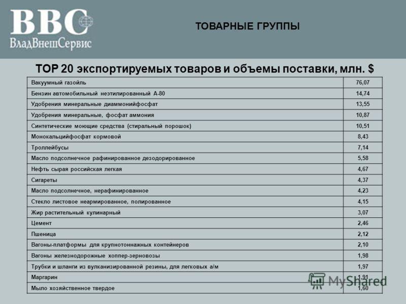 TOP 20 экспортируемых товаров и объемы поставки, млн. $ Вакуумный газойль76,07 Бензин автомобильный неэтилированный А-8014,74 Удобрения минеральные диаммонийфосфат13,55 Удобрения минеральные, фосфат аммония10,87 Синтетические моющие средства (стираль