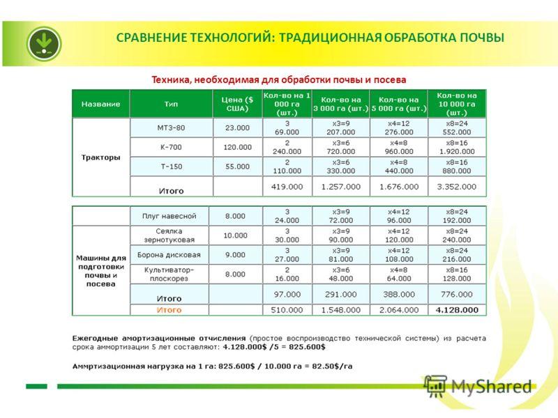 CРАВНЕНИЕ ТЕХНОЛОГИЙ: ТРАДИЦИОННАЯ ОБРАБОТКА ПОЧВЫ Техника, необходимая для обработки почвы и посева