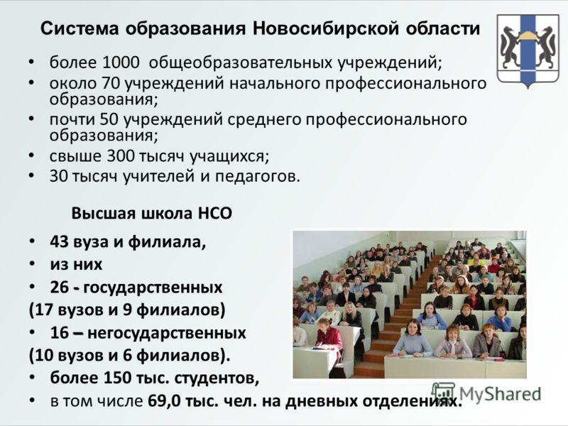 Система образования Новосибирской области 43 вуза и филиала, из них - 26 - государственных (17 вузов и 9 филиалов) – 16 – негосударственных (10 вузов и 6 филиалов). более 150 тыс. студентов, в том числе 69,0 тыс. чел. на дневных отделениях. Высшая шк