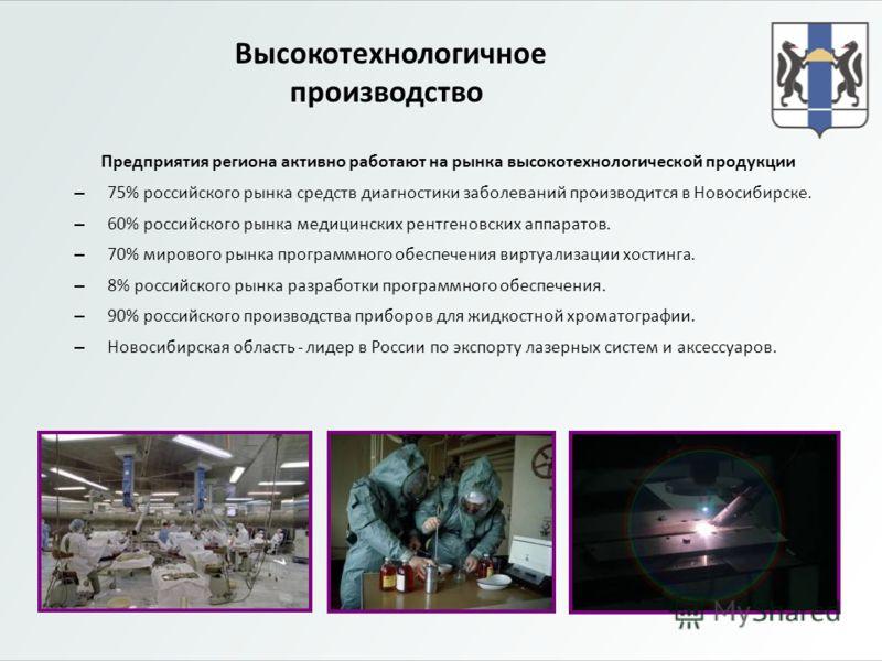 Предприятия региона активно работают на рынка высокотехнологической продукции – 75% российского рынка средств диагностики заболеваний производится в Новосибирске. – 60% российского рынка медицинских рентгеновских аппаратов. – 70% мирового рынка прогр