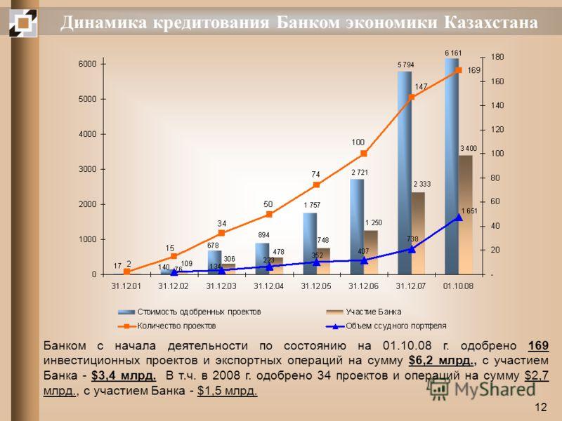 12 Динамика кредитования Банком экономики Казахстана Банком с начала деятельности по состоянию на 01.10.08 г. одобрено 169 инвестиционных проектов и экспортных операций на сумму $6,2 млрд., с участием Банка - $3,4 млрд. В т.ч. в 2008 г. одобрено 34 п
