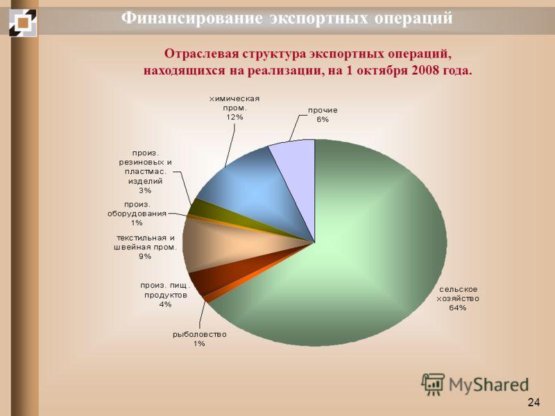 24 Финансирование экспортных операций Отраслевая структура экспортных операций, находящихся на реализации, на 1 октября 2008 года.