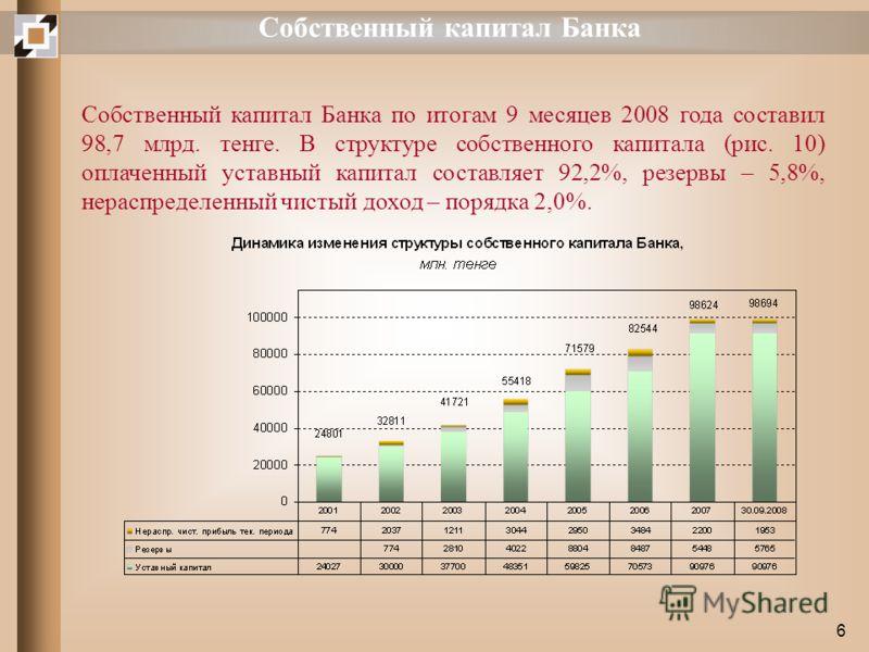 6 Собственный капитал Банка Собственный капитал Банка по итогам 9 месяцев 2008 года составил 98,7 млрд. тенге. В структуре собственного капитала (рис. 10) оплаченный уставный капитал составляет 92,2%, резервы – 5,8%, нераспределенный чистый доход – п