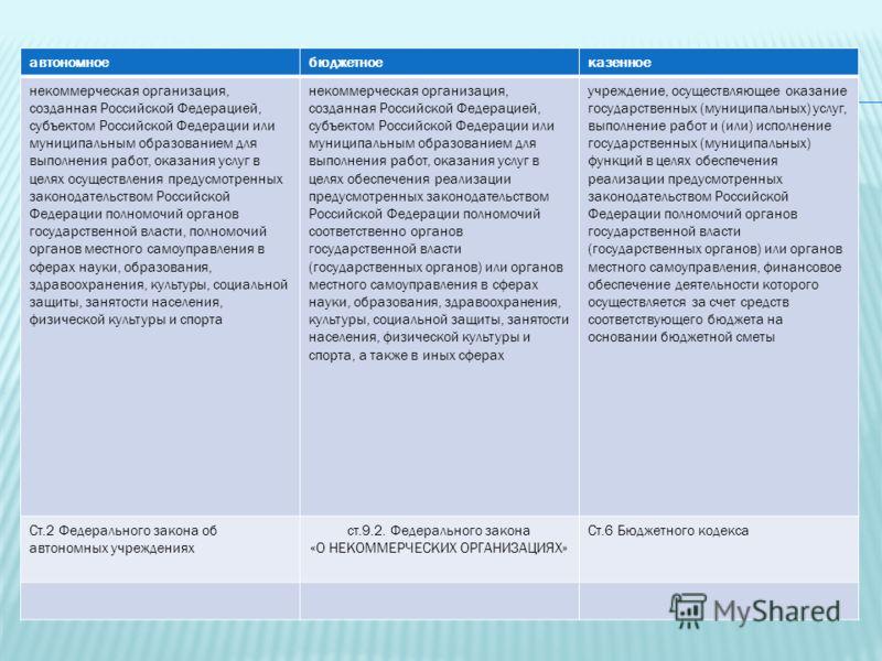 автономноебюджетноеказенное некоммерческая организация, созданная Российской Федерацией, субъектом Российской Федерации или муниципальным образованием для выполнения работ, оказания услуг в целях осуществления предусмотренных законодательством Россий