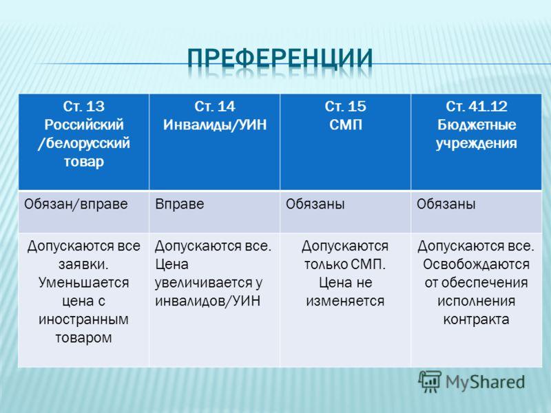 Ст. 13 Российский /белорусский товар Ст. 14 Инвалиды/УИН Ст. 15 СМП Ст. 41.12 Бюджетные учреждения Обязан/вправеВправеОбязаны Допускаются все заявки. Уменьшается цена с иностранным товаром Допускаются все. Цена увеличивается у инвалидов/УИН Допускают