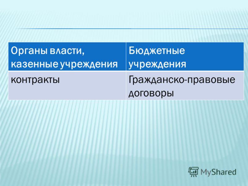 Органы власти, казенные учреждения Бюджетные учреждения контрактыГражданско-правовые договоры