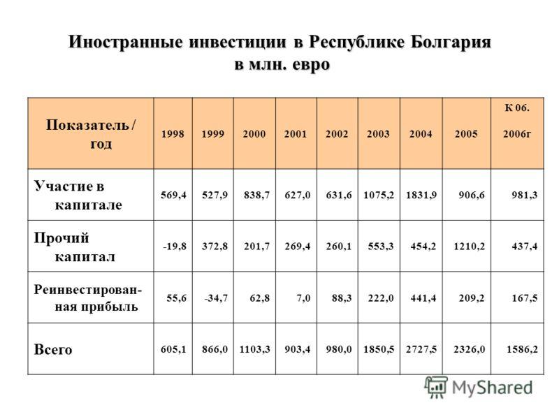 Иностранные инвестиции в Республике Болгария в млн. евро Показатель / год 19981999200020012002200320042005 К 06. 2006г Участие в капитале 569,4527,9838,7627,0631,61075,21831,9906,6981,3 Прочий капитал -19,8372,8201,7269,4260,1553,3454,21210,2437,4 Ре